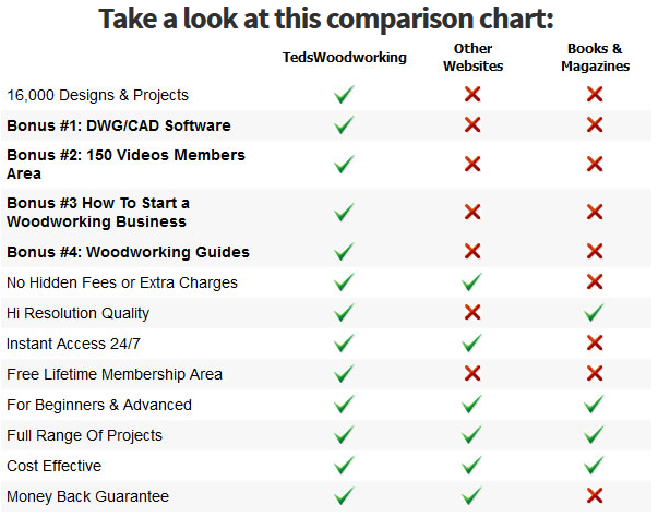 woodworking-comparison-chart